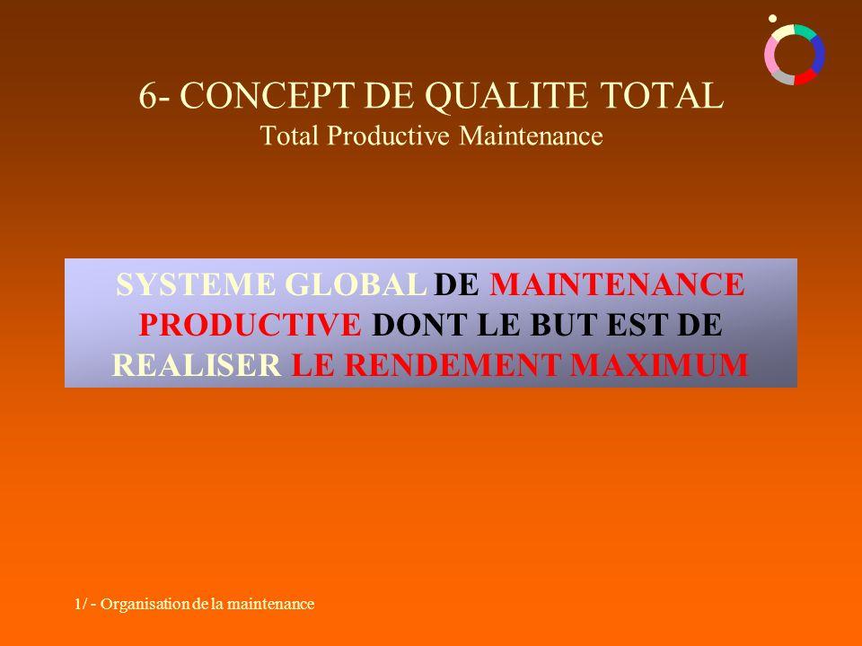 6- CONCEPT DE QUALITE TOTAL Total Productive Maintenance