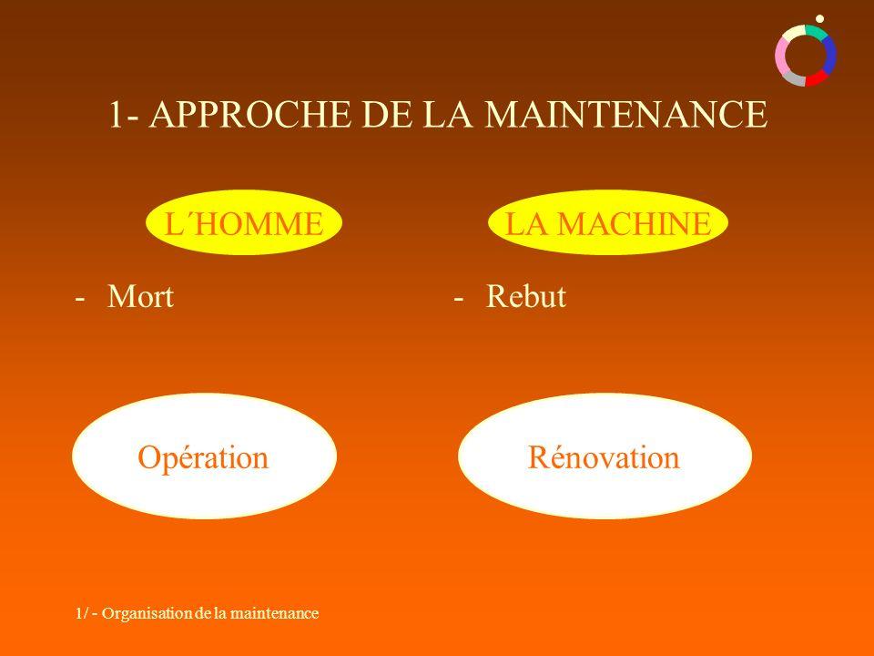 1- APPROCHE DE LA MAINTENANCE
