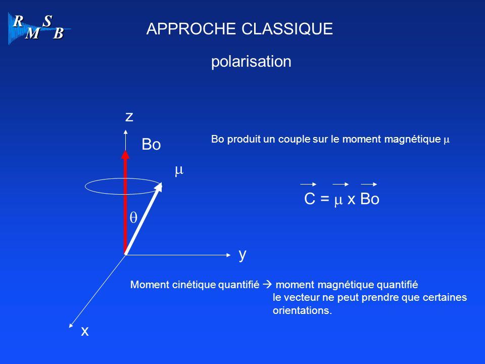 APPROCHE CLASSIQUE polarisation z Bo m C = m x Bo q y x