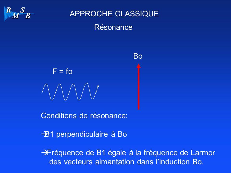 APPROCHE CLASSIQUE Résonance. Bo. F = fo. Conditions de résonance: B1 perpendiculaire à Bo. Fréquence de B1 égale à la fréquence de Larmor.