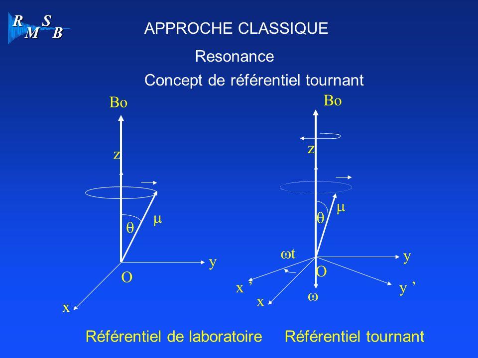 APPROCHE CLASSIQUE Resonance. Concept de référentiel tournant. Bo. Bo. z. z. m. m. q. q. wt.