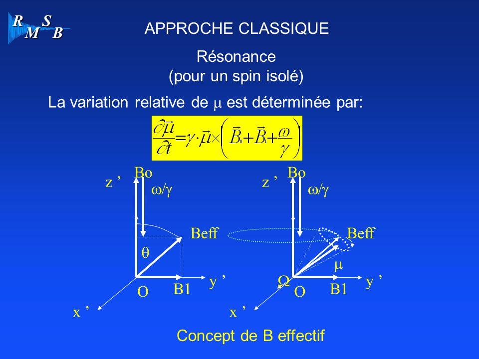 APPROCHE CLASSIQUE Résonance. (pour un spin isolé) La variation relative de m est déterminée par: