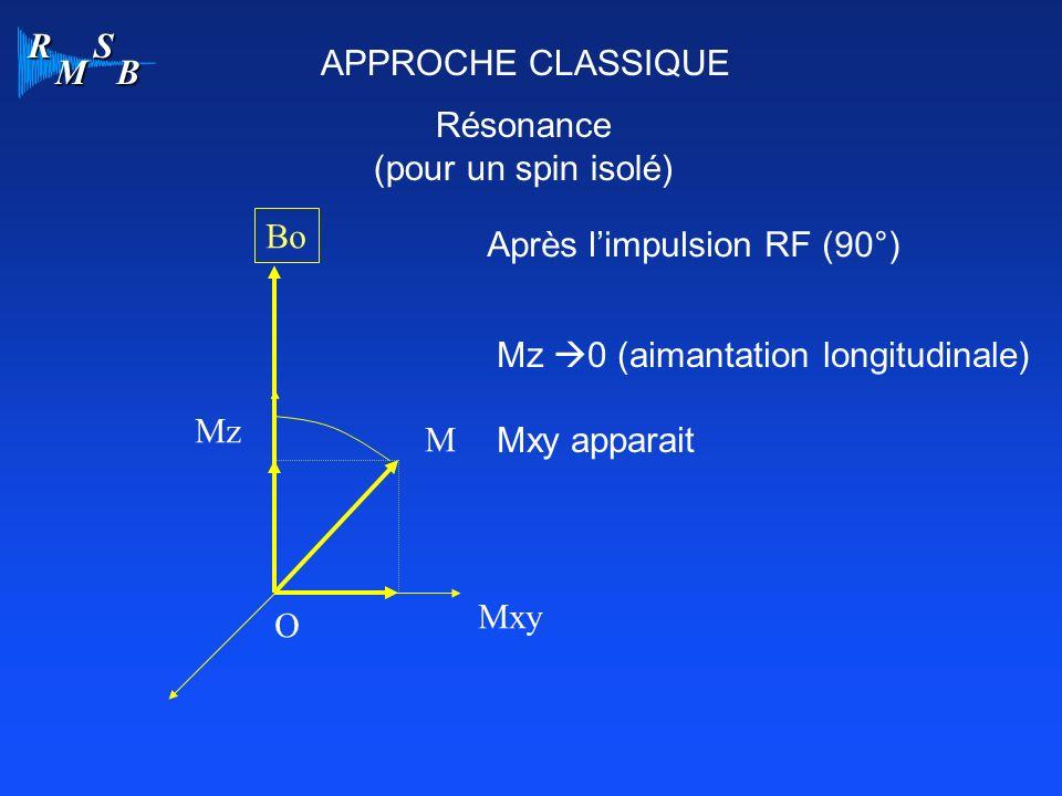 APPROCHE CLASSIQUE Résonance. (pour un spin isolé) Bo. Après l'impulsion RF (90°) Mz 0 (aimantation longitudinale)