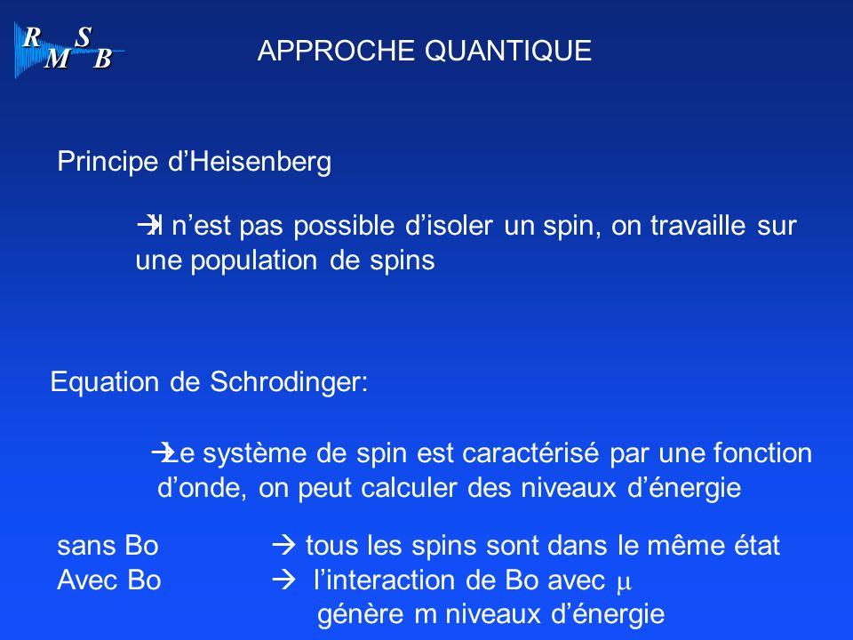 APPROCHE QUANTIQUE Principe d'Heisenberg. Il n'est pas possible d'isoler un spin, on travaille sur.
