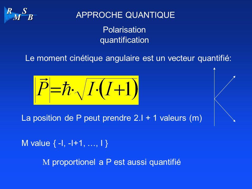APPROCHE QUANTIQUE Polarisation. quantification. Le moment cinétique angulaire est un vecteur quantifié: