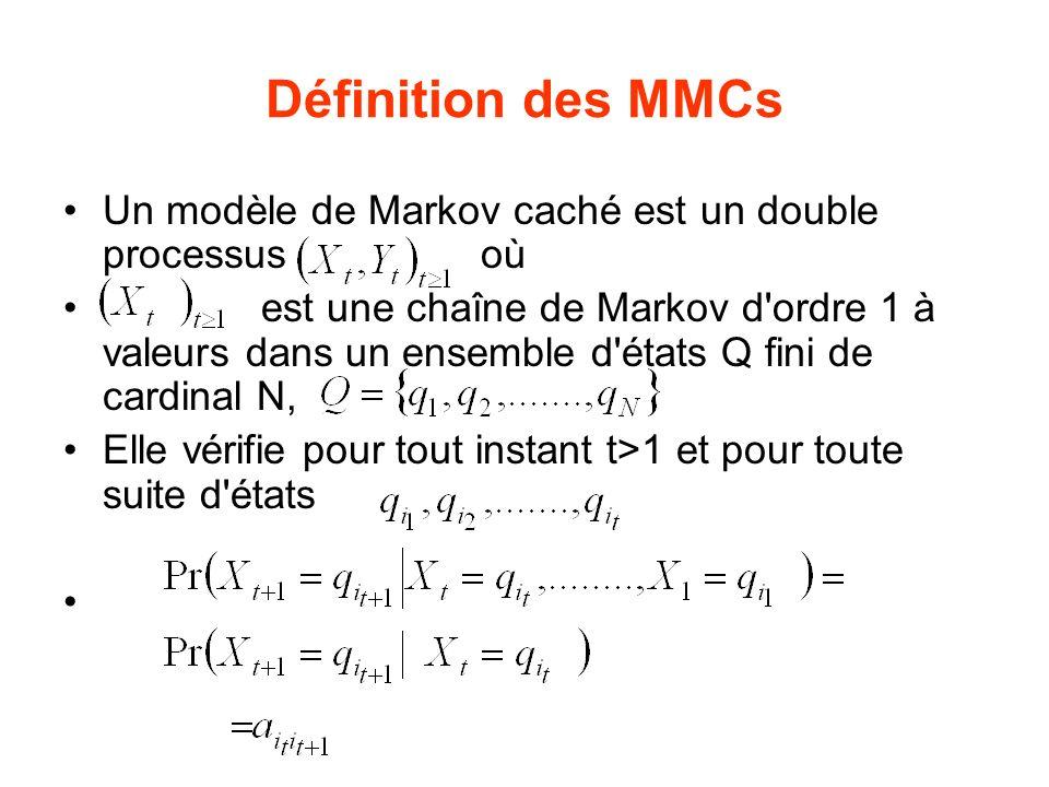 Définition des MMCs Un modèle de Markov caché est un double processus où.