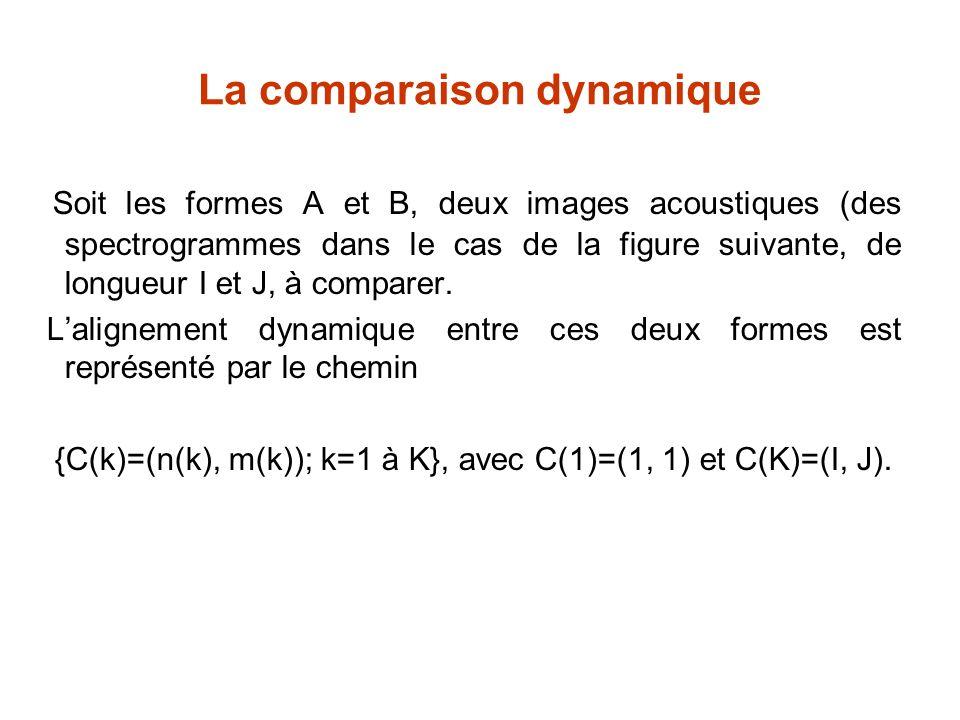 La comparaison dynamique