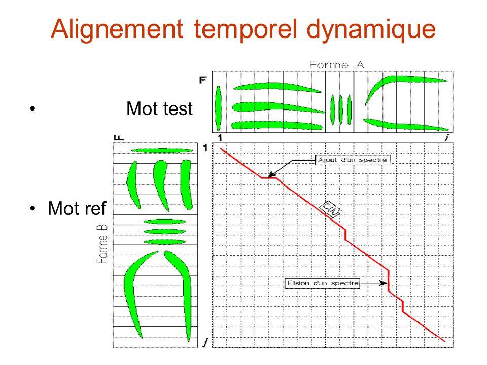 Alignement temporel dynamique