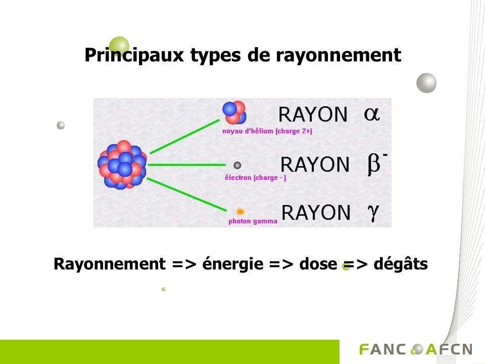 Principaux types de rayonnement