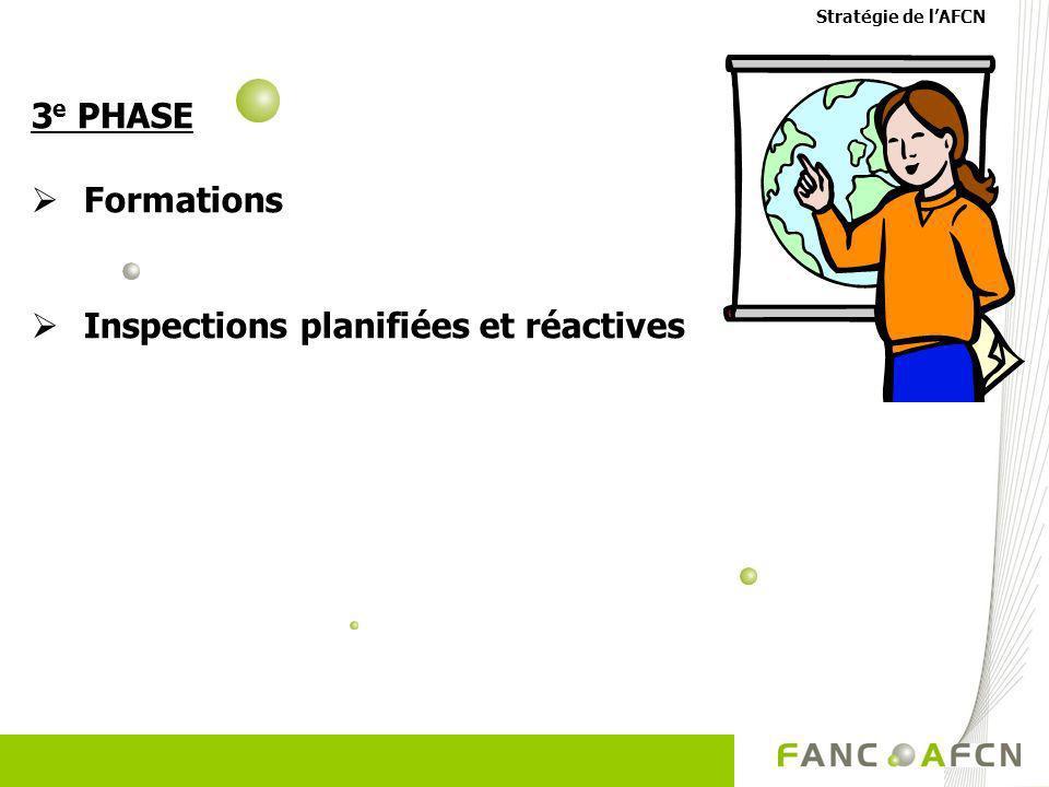 Inspections planifiées et réactives