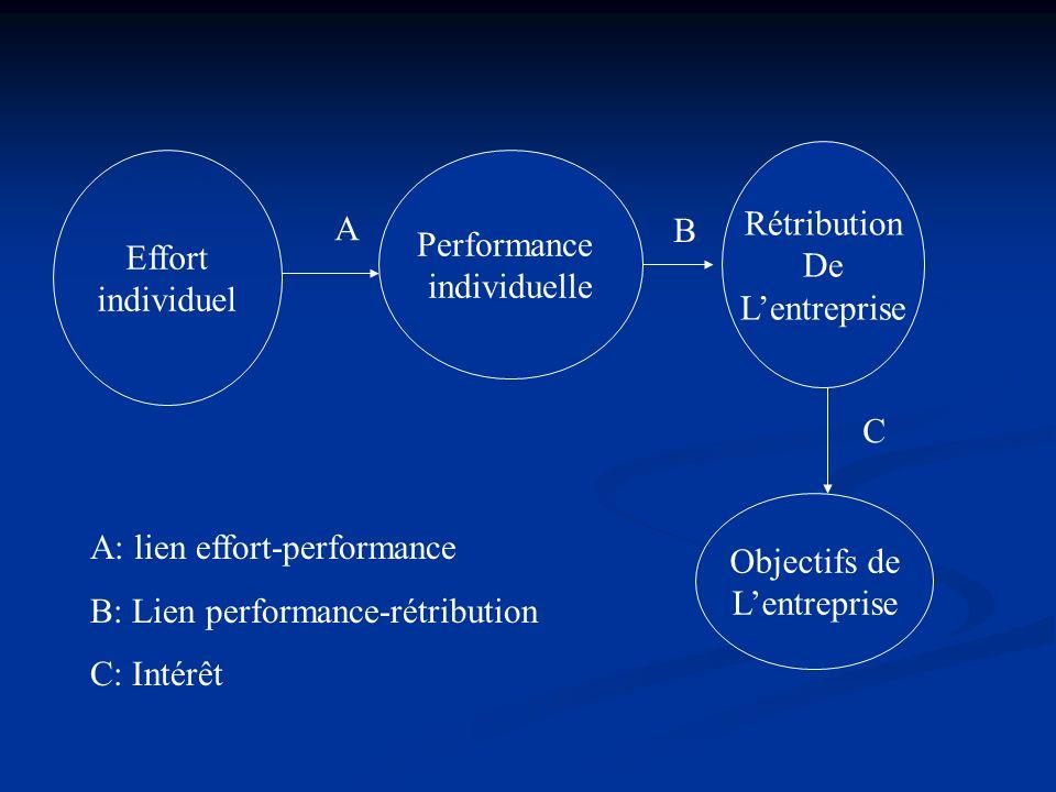 Rétribution De. L'entreprise. Effort. individuel. Performance. individuelle. A. B. C. Objectifs de.