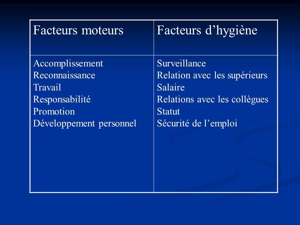 Facteurs moteurs Facteurs d'hygiène Accomplissement Reconnaissance