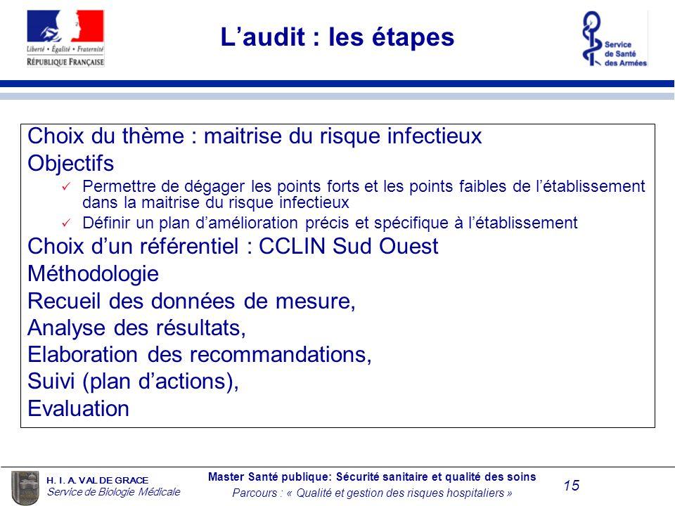 L'audit : les étapes Choix du thème : maitrise du risque infectieux