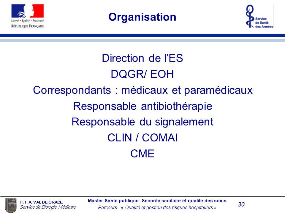 Correspondants : médicaux et paramédicaux Responsable antibiothérapie