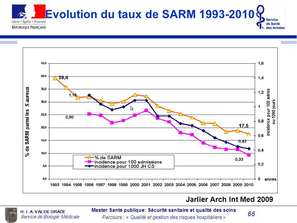 Evolution du taux de SARM 1993-2010