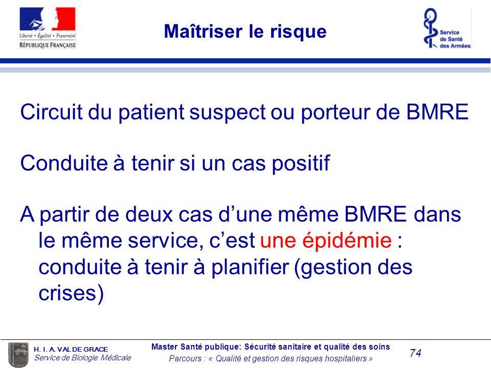 Circuit du patient suspect ou porteur de BMRE