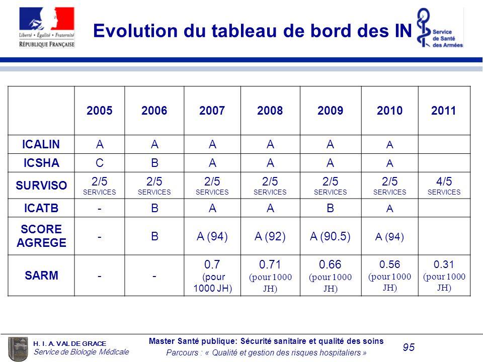 Evolution du tableau de bord des IN