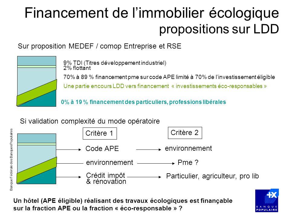 Financement de l'immobilier écologique propositions sur LDD