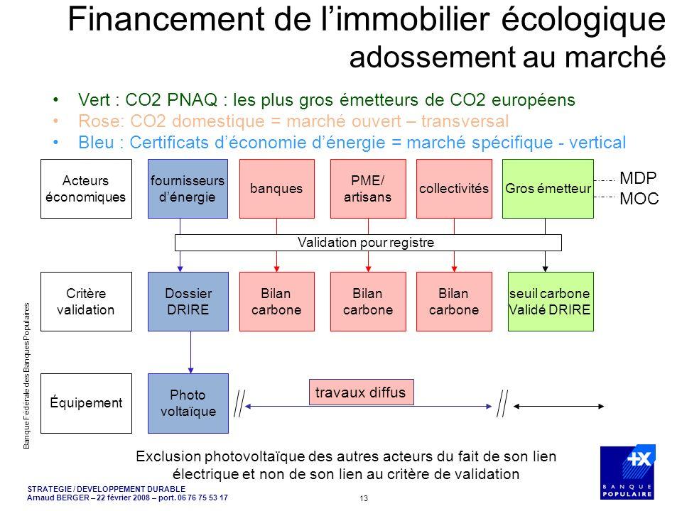 Financement de l'immobilier écologique adossement au marché