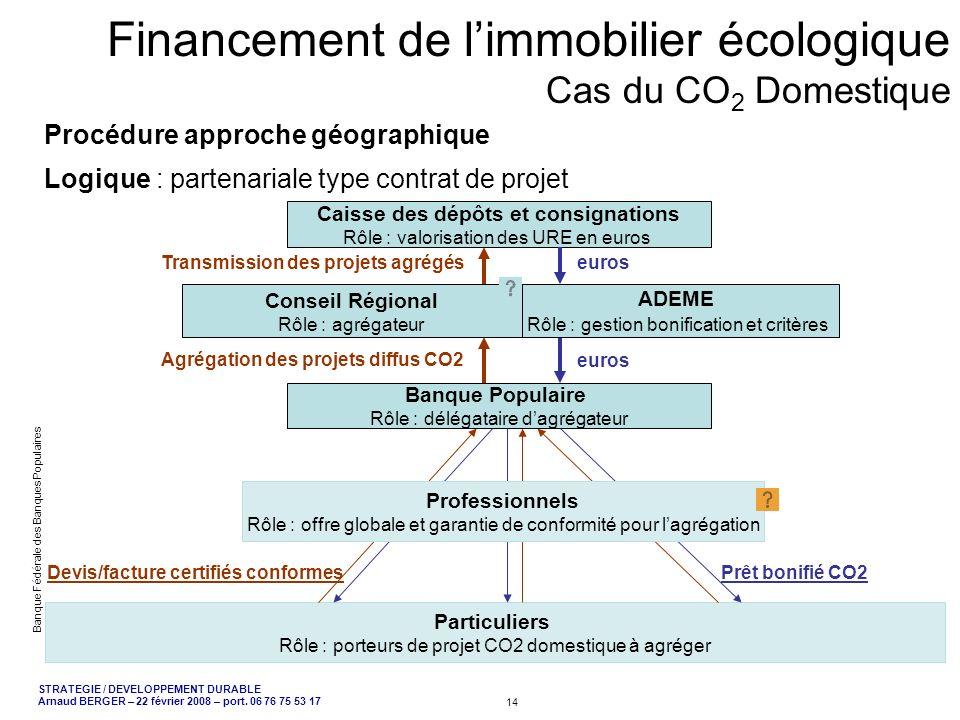 Financement de l'immobilier écologique Cas du CO2 Domestique