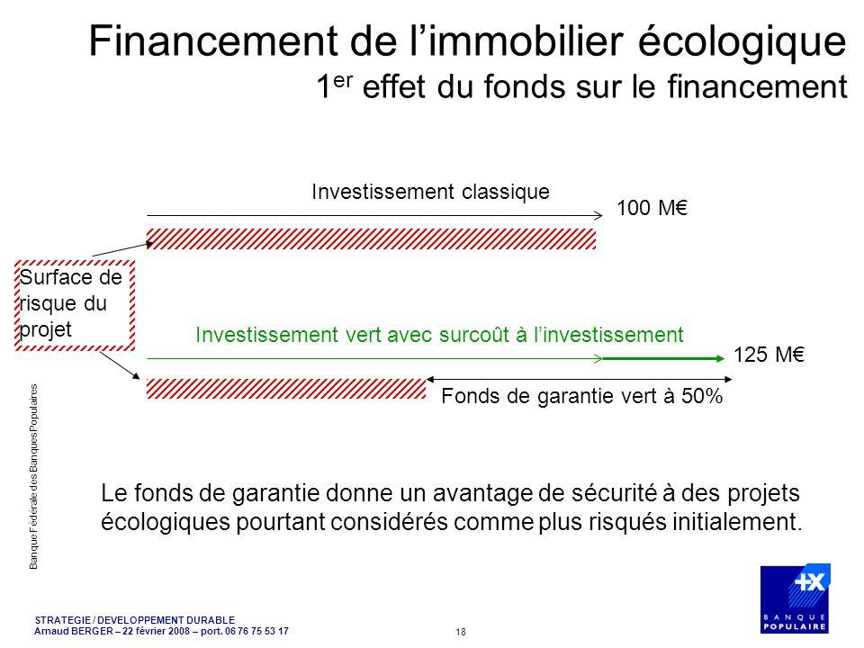 Financement de l'immobilier écologique 1er effet du fonds sur le financement