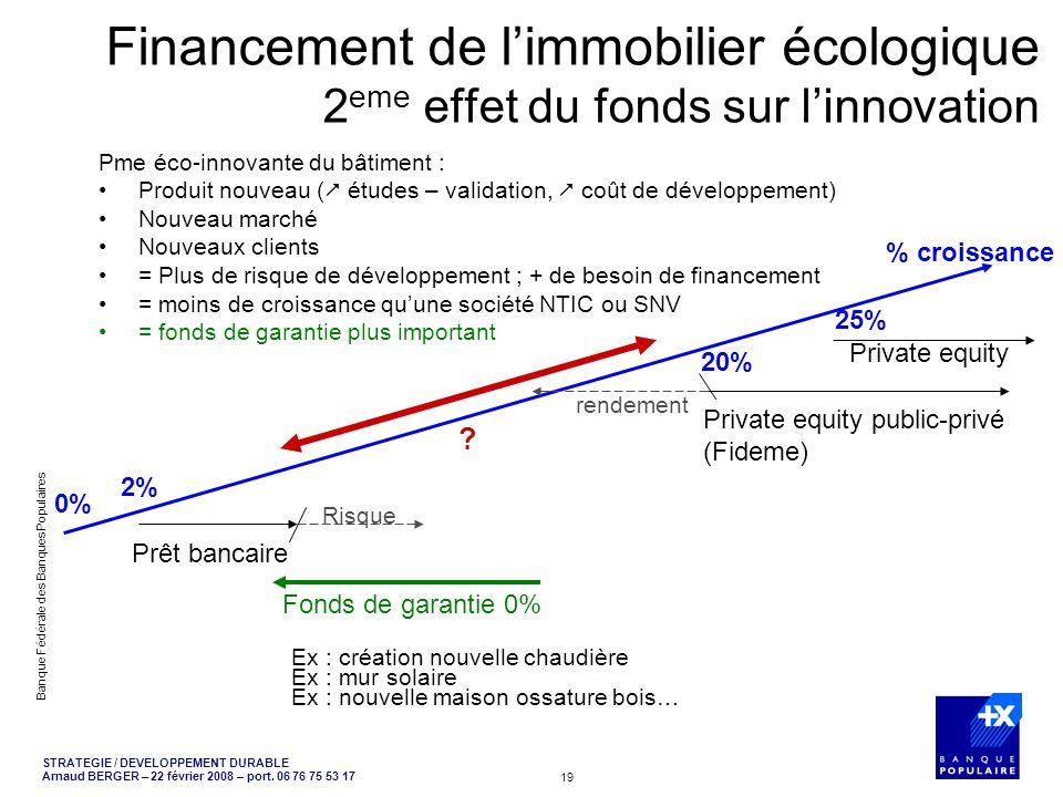 Financement de l'immobilier écologique 2eme effet du fonds sur l'innovation