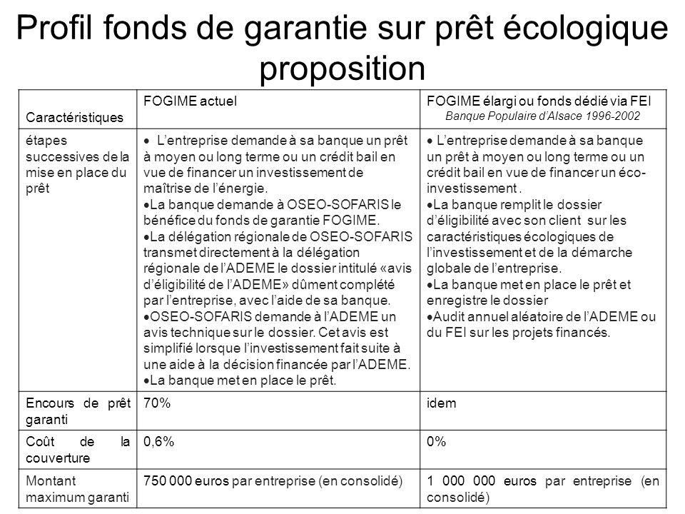 Profil fonds de garantie sur prêt écologique proposition