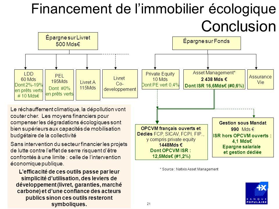 Financement de l'immobilier écologique Conclusion