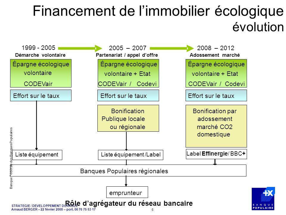 Financement de l'immobilier écologique évolution