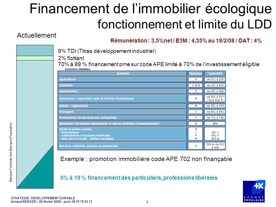 Financement de l'immobilier écologique fonctionnement et limite du LDD