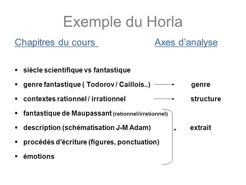 Exemple du Horla Chapitres du cours Axes d'analyse
