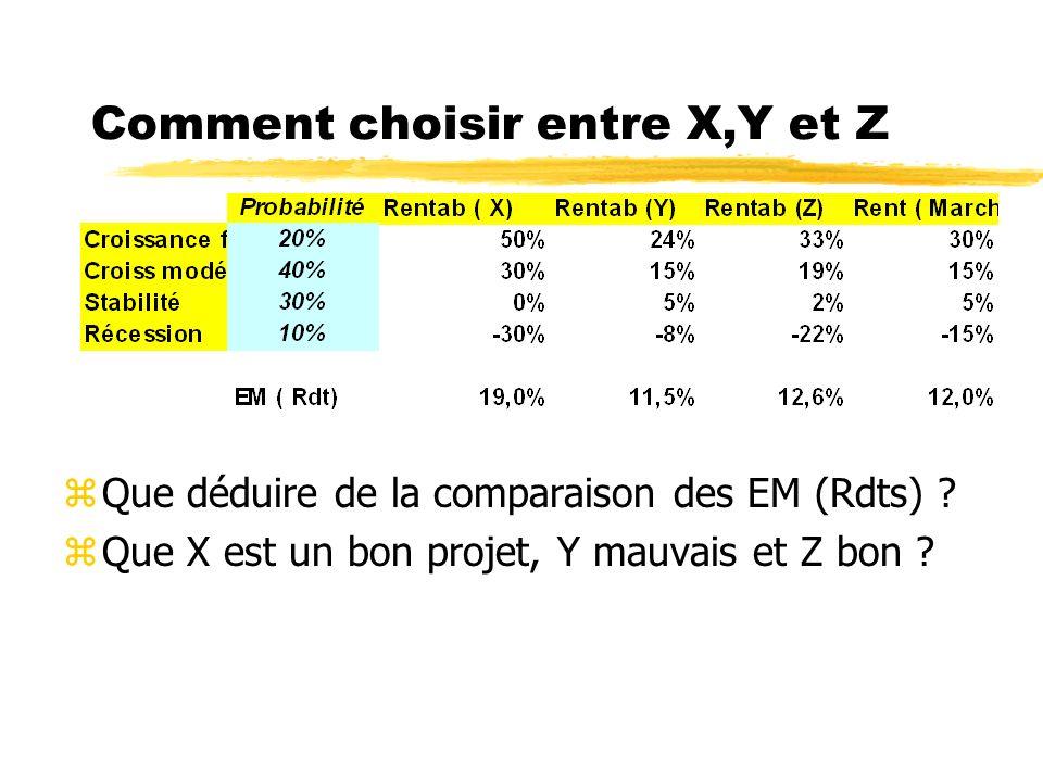 Comment choisir entre X,Y et Z