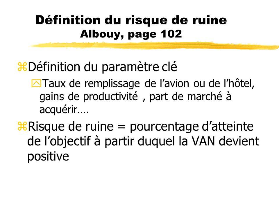 Définition du risque de ruine Albouy, page 102