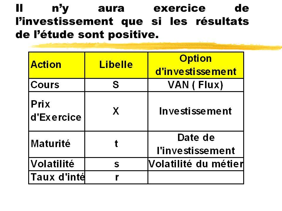 Il n'y aura exercice de l'investissement que si les résultats de l'étude sont positive.