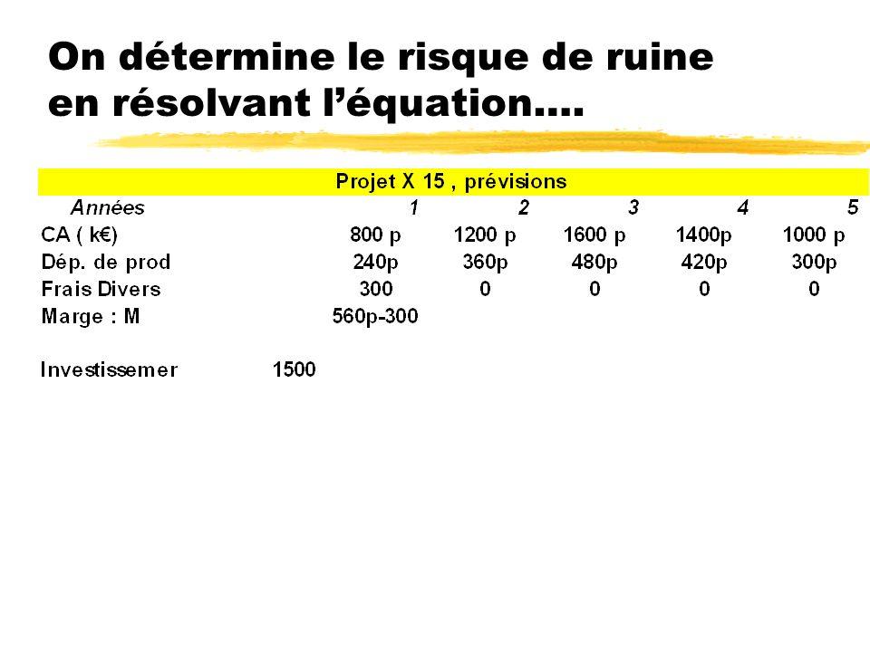 On détermine le risque de ruine en résolvant l'équation….