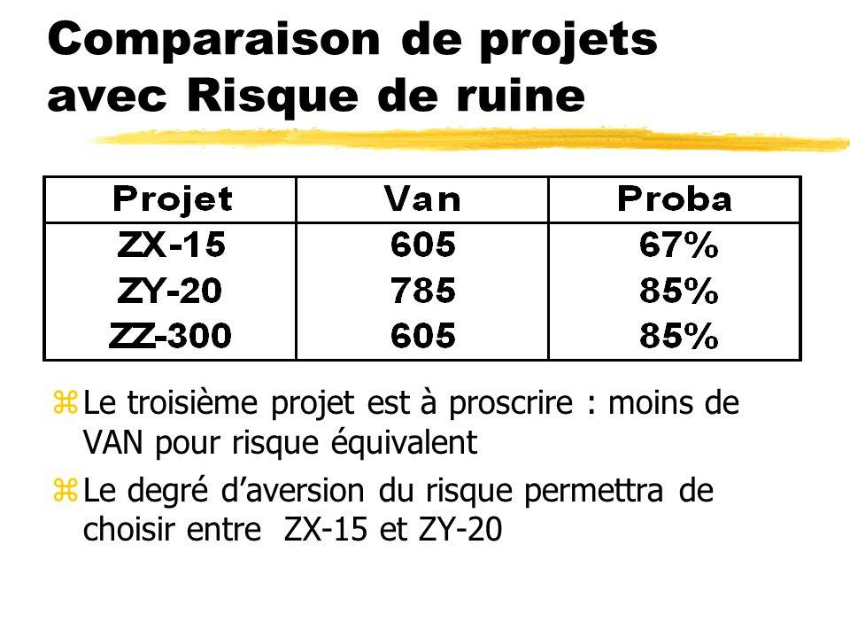 Comparaison de projets avec Risque de ruine