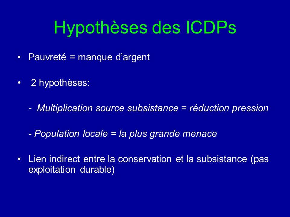 Hypothèses des ICDPs Pauvreté = manque d'argent 2 hypothèses: