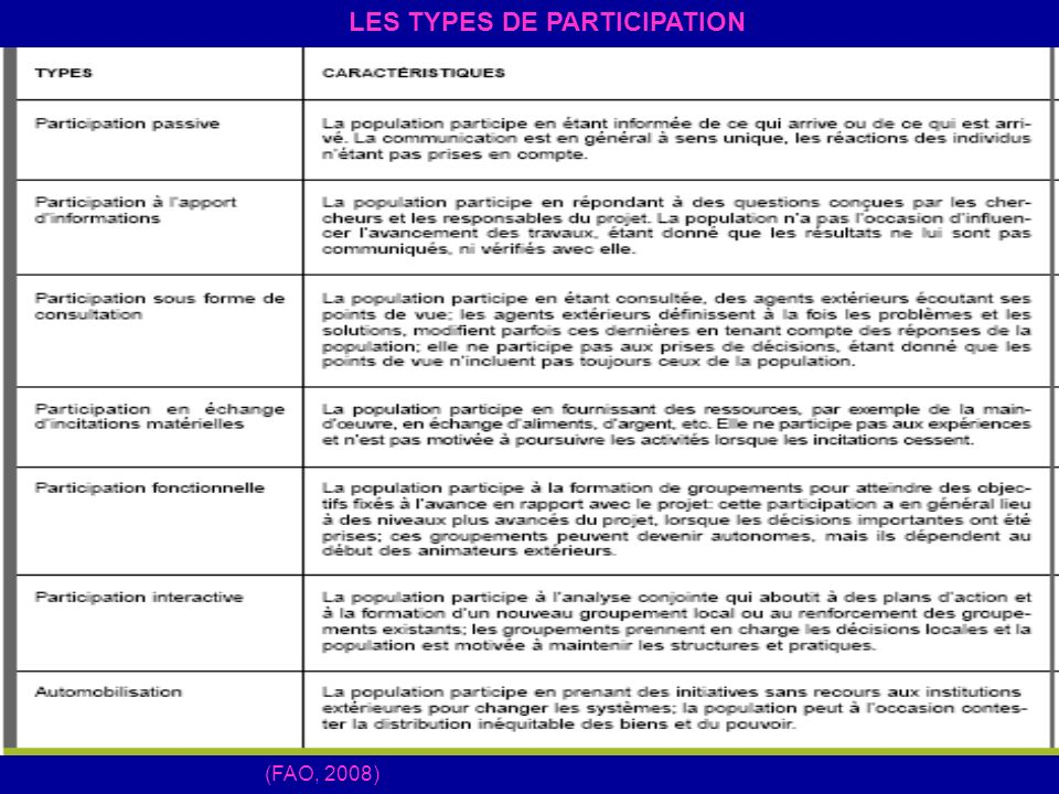 LES TYPES DE PARTICIPATION