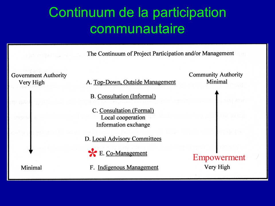 Continuum de la participation communautaire