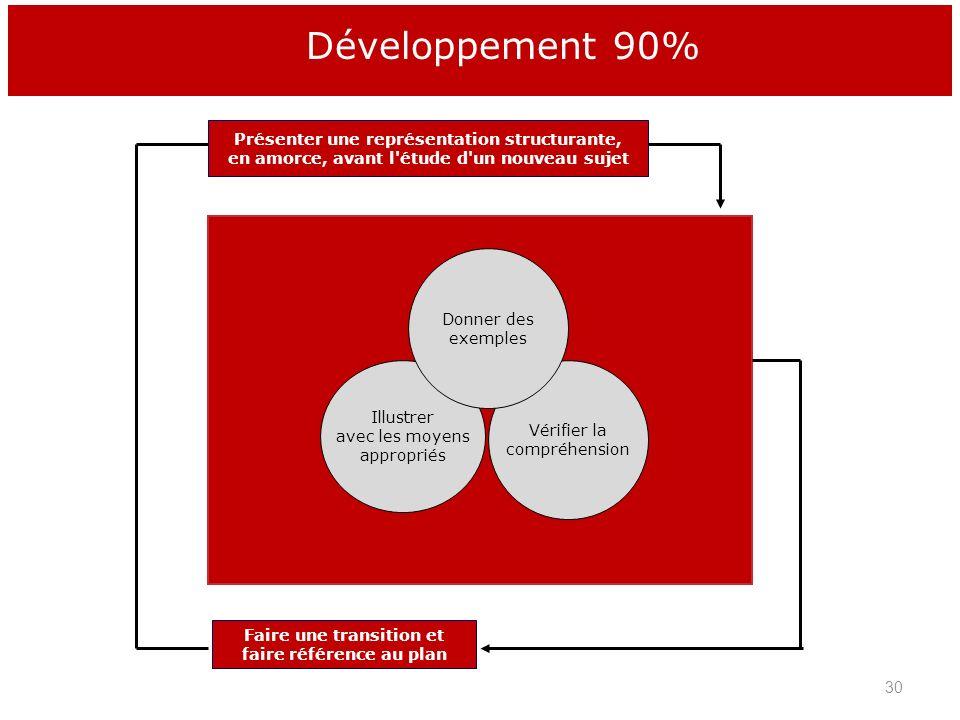 Développement 90% Présenter une représentation structurante,