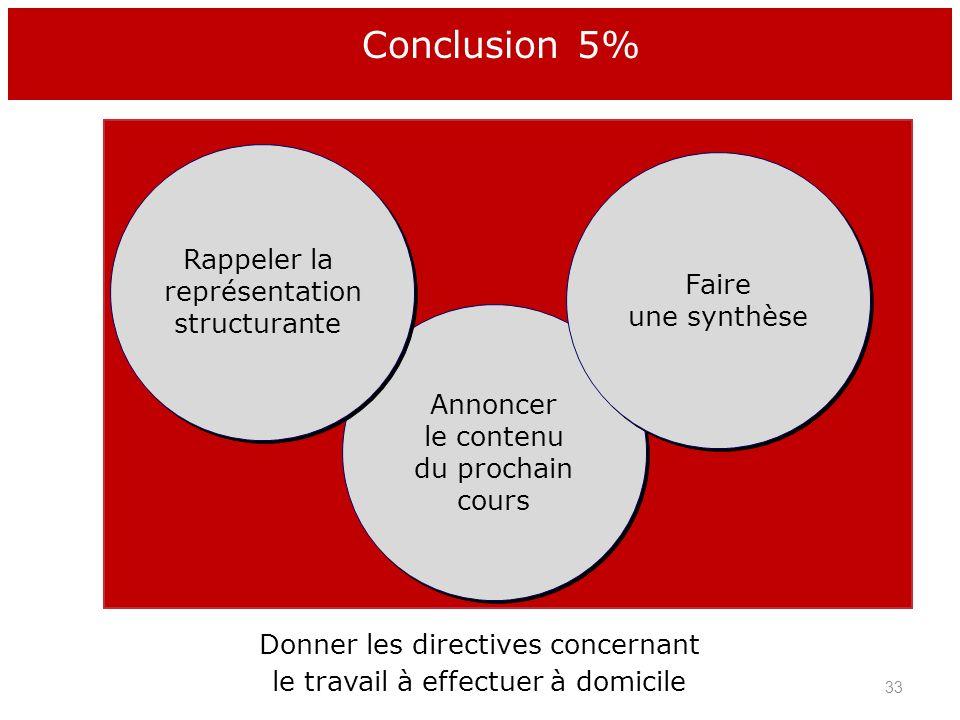 Conclusion 5% Faire une synthèse