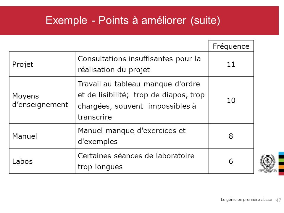 Exemple - Points à améliorer (suite)