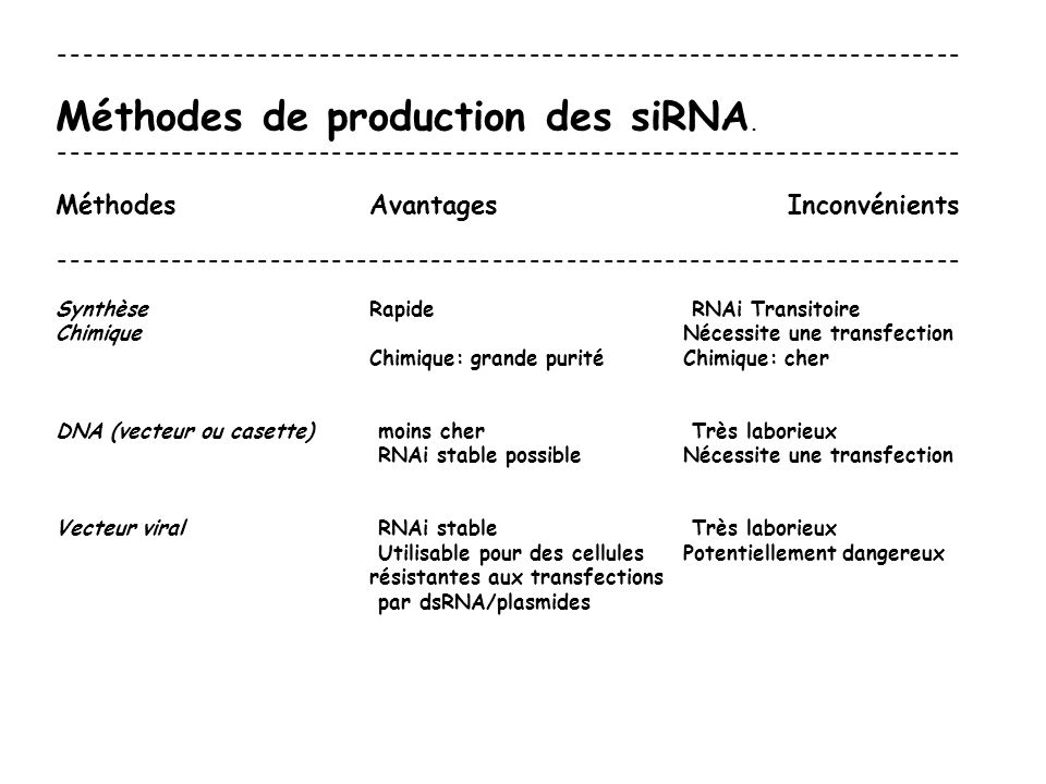 Méthodes de production des siRNA.