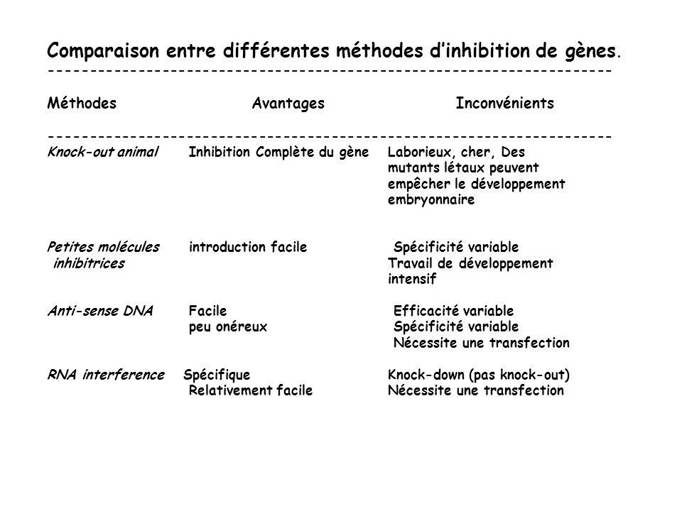 Comparaison entre différentes méthodes d'inhibition de gènes.