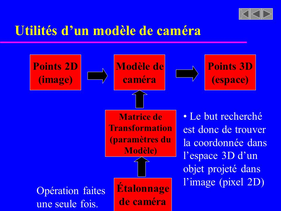 Utilités d'un modèle de caméra