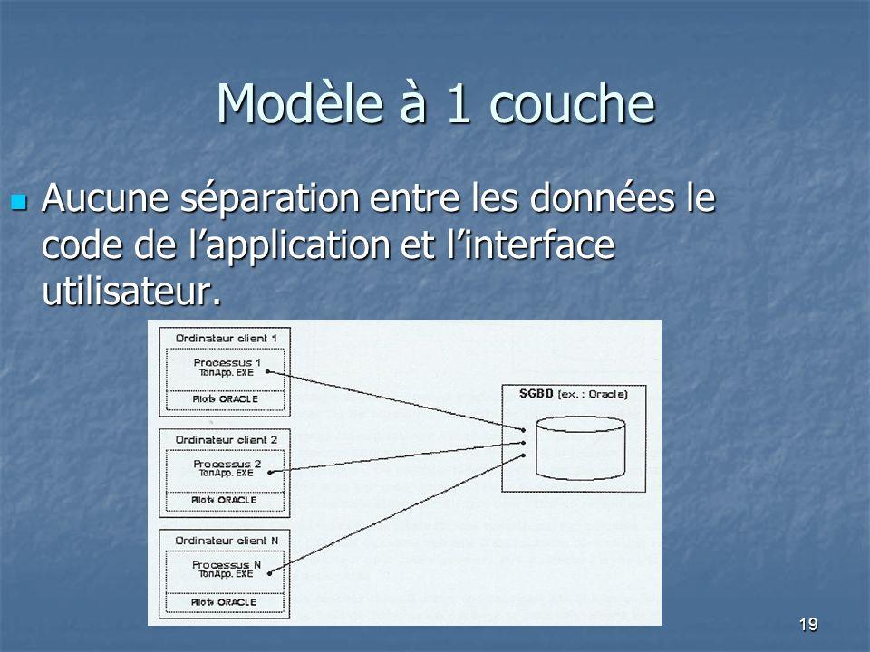 Modèle à 1 couche Aucune séparation entre les données le code de l'application et l'interface utilisateur.