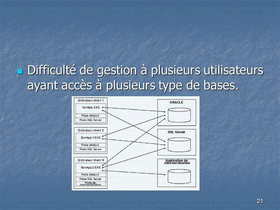 Difficulté de gestion à plusieurs utilisateurs ayant accès à plusieurs type de bases.