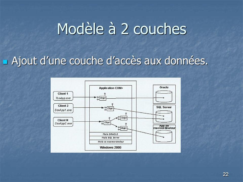 Modèle à 2 couches Ajout d'une couche d'accès aux données.