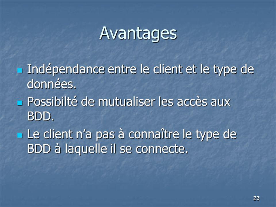 Avantages Indépendance entre le client et le type de données.