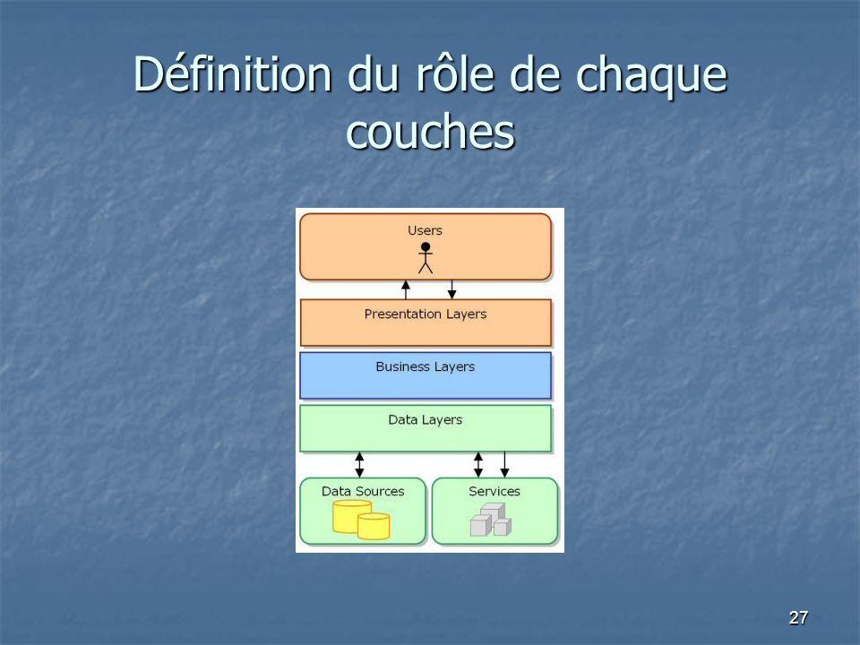 Définition du rôle de chaque couches